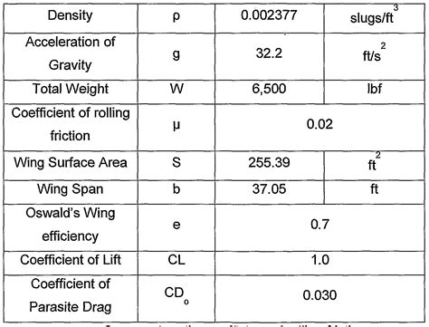coefficient of friction patent wo2007049032a1 turbofan engine for stol aircraft