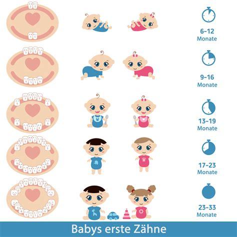 wann zahnt baby reihenfolge der z 228 hne beim zahnen zahnen baby hilfe