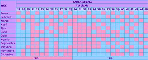 Verdadero Calendario Chino De Embarazo Tabla China Para Predecir El Sexo De Tu Beb 233