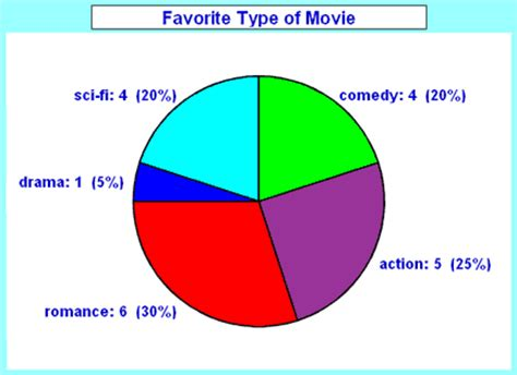 How To Make A Pie Chart On Paper - pie chart