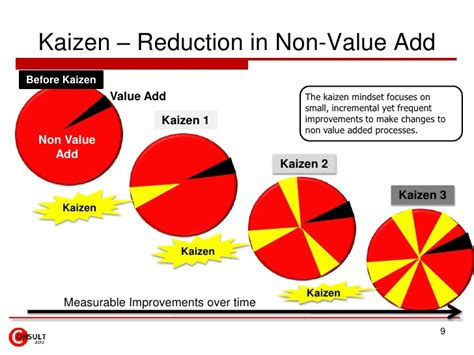 Toyota Improvement Process Kaizen Continuous Process Improvement Cpi