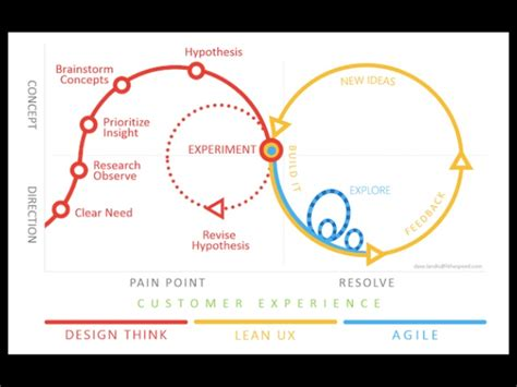 design thinking success stories design thinking and agile