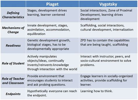 cognitive biography definition jayce s literacy blog constructivism in a nutshell