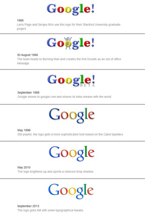 google images history print google redesigns logo for the fifth time uses sans