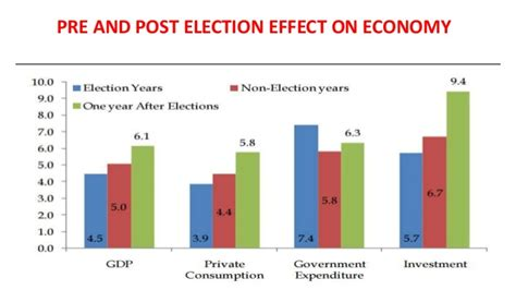 The Risks Of A One Year Mba by Effects Of Election On Economy