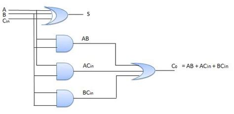 adder circuit diagram combinational circuits