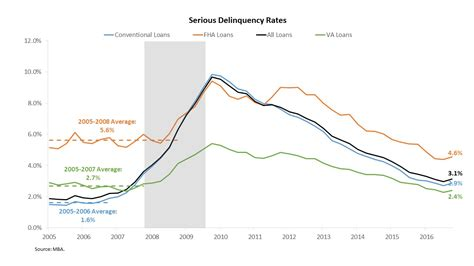 Mba National Delinquency Survey 2017 by Serious Delinquency Rates Tick Up Eye On Housing