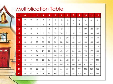 diagram for multiplication multiplication table chart 12 to 20 k5 education resources