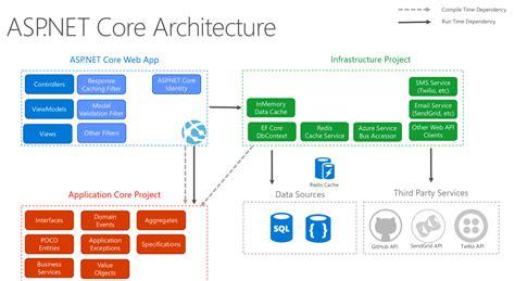Asp Net Core 2 Architecture Amp Design Pattern Ideology