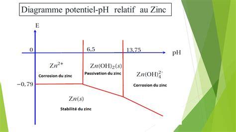 diagramme potentiel ph de l eau oxygénée diagrammes de pourbaix ppt t 233 l 233 charger