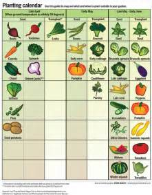 garden calendar when to plant fruits and