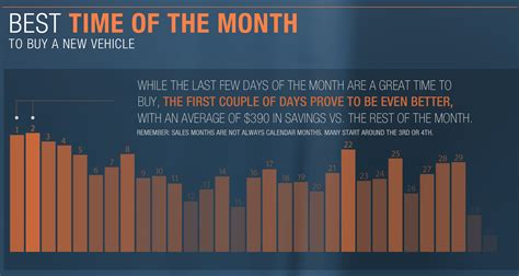 is this the right time to buy a house august is the best month to buy a new car according to truecar