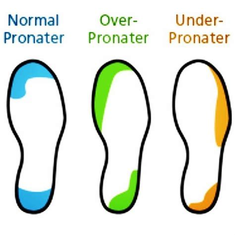 running shoe wear pattern here you can find the wear pattern between normal