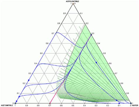 comment tracer un diagramme triangulaire comment peut on tracer un diagramme ternaire triangulaire