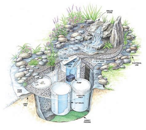 building a backyard water feature diy garden waterfalls the garden glove