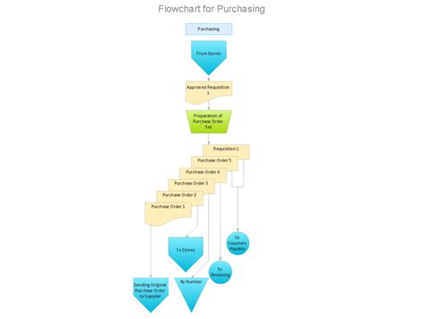 flowchart for purchase process how to draw an organization chart pie chart exles and