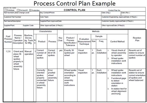 Quality Plan Template For Manufacturing by Fmea Corner Using Process Fmeas To Improve Process