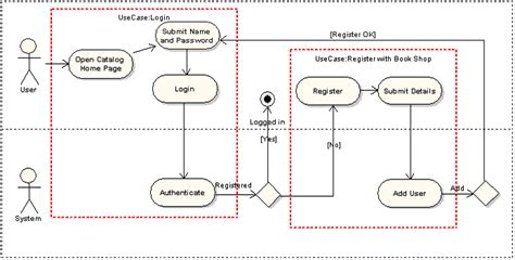 activity diagram program enterprise architect the uml tool for software