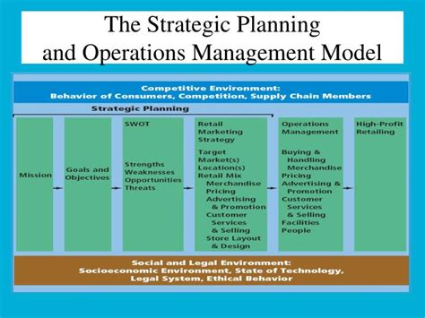 layout strategy definition in operations management ppt chapter 2 retail strategic planning operations