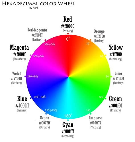 hexadecimal color computer science choosing color by hexadecimal codes