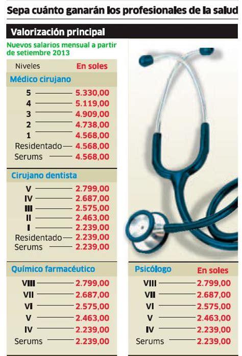 sueldo de los enfermeros 2017 sueldos en el per 250 2017 profesionales salud minsa