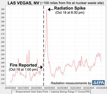 Spike Volume 1 Alone Together Now nuclear fire erupts at radioactive facility near major