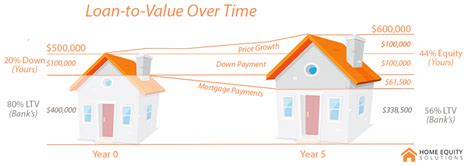 loan to value explained