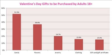 most popular gifts 2013 signaling your heart s desire the economics