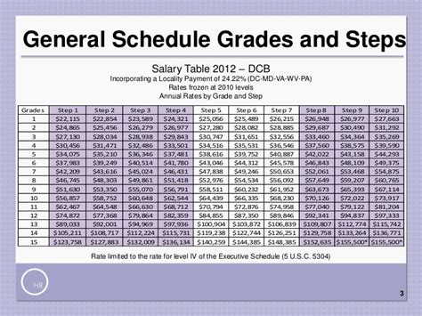 Opm Salary Tables 2014 by Salary Table 2014 Rus Incorporating The 1 General Schedule