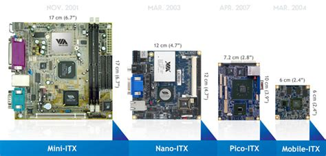 Pc Setups by What Is Itx