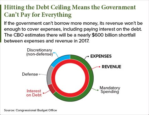 government debt ceiling debt ceiling 2017 is more dangerous than ratings agencies