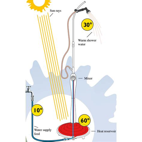 Shower Power Without by Buy Premium Solar Shower 3 Year Product Guarantee