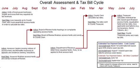 Calendar J Cook County Tax Payment And Assessment Calendar Schmidt Salzman