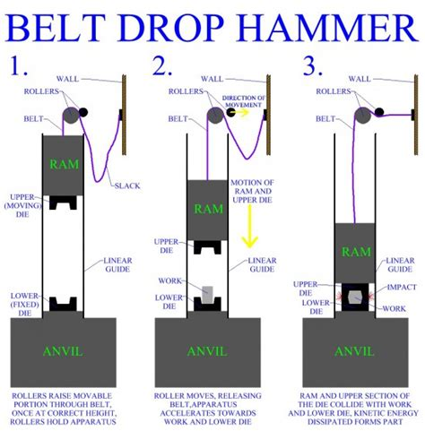 Drop Forging Hammers