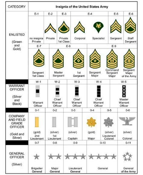 Officer Ranks Army by Rank And Insignia Army