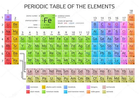 la tavola periodica di mendeleev tavola periodica di mendeleev degli elementi vettoriali