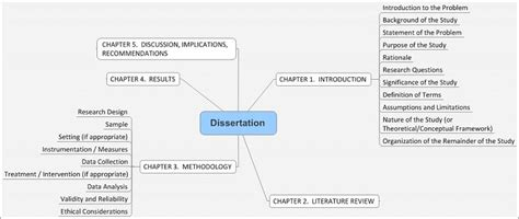 dissertation topics nursing nursing dissertation help and writing sles