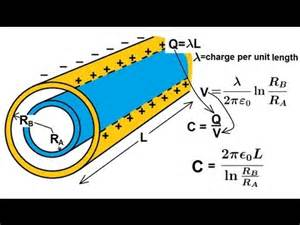cylindrical capacitor equations physics capacitors 8 of 8 capacitance of a cylindrical capacitor