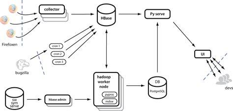 system architecture diagram symbols socorro mozilla s crash reporting system mozilla web