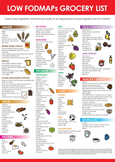 printable fodmap shopping list resources spirulina alphahealth
