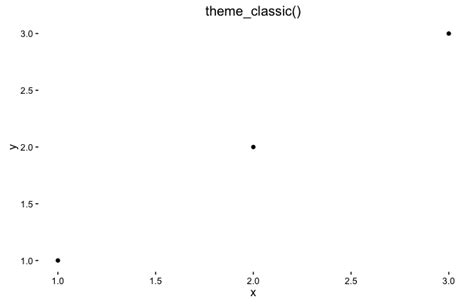 ggplot2 theme classic in r r ggplot2 theme classic display x and y axes stack