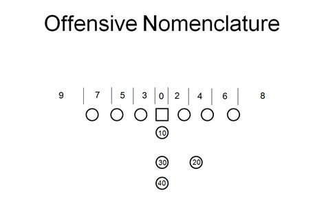 football holes diagram football position names related keywords suggestions