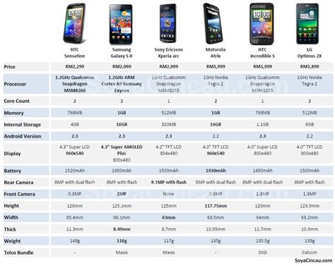 android phone comparison by the numbers android smart phone comparison soyacincau