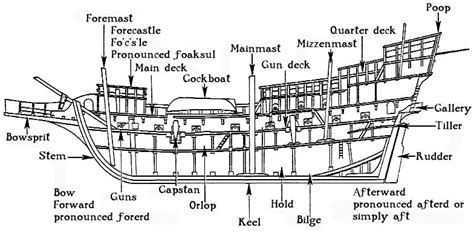 boat section names irving blake all the parts of a ship