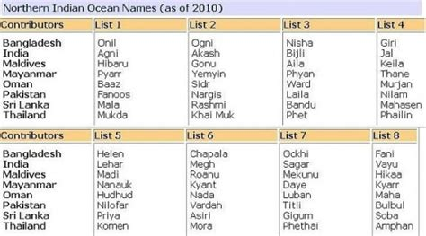 names indian when nilam met cyclone names decoded indiatimes
