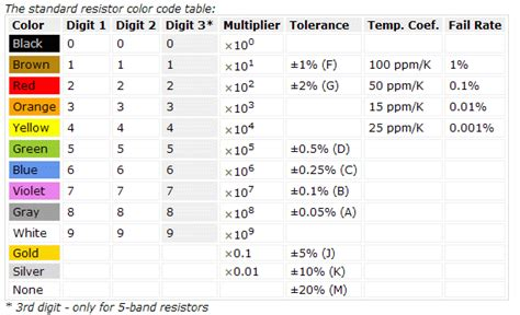 5 resistor values table colour coding resistor values electrical engineering stack exchange