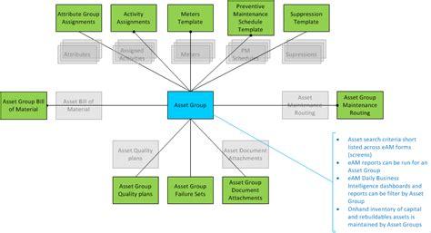 Eam Search Oracle Supply Chain Management Scm Enterprise Asset