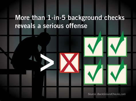 What Does A National Background Check Show Records Search Check A Person Background Background Check In
