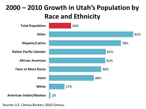 7 Reasons To Participate In The 2010 Census by Utah S Labor Market And Economy Utah S Ethnic Racial