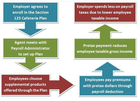 Section 125 Benefit Plan by Liberty National Worksite Advantage 125 Cafeteria Plan